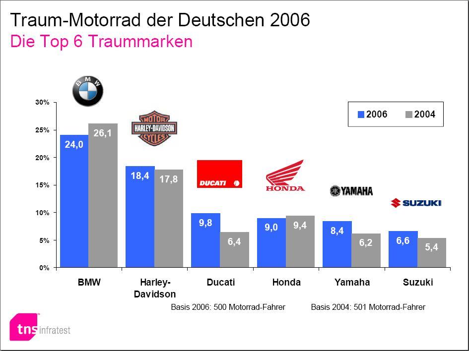 Motorradtraummarken der Deutschen (Klick für Großansicht)