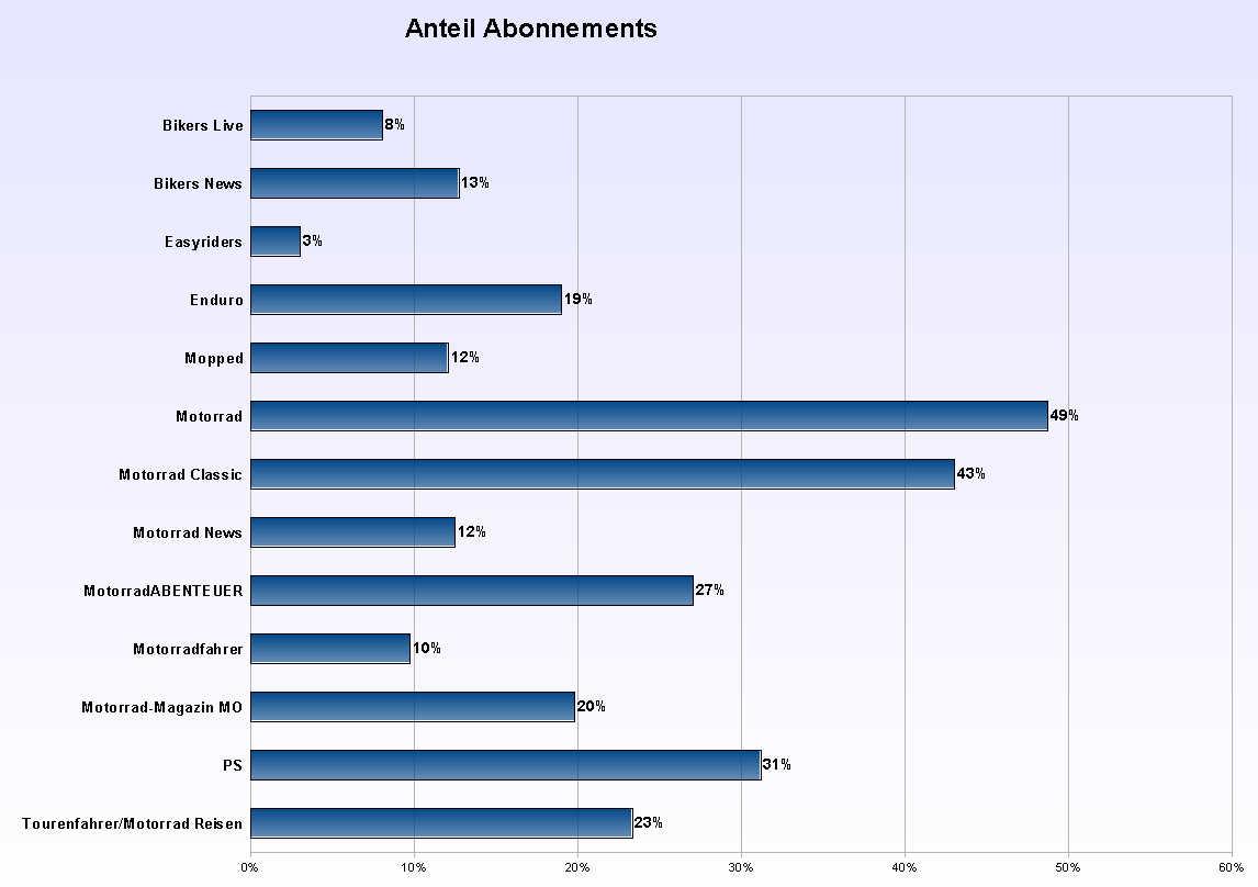 Anteil der Abonnenements an der verbreiteten Auflage 2007
