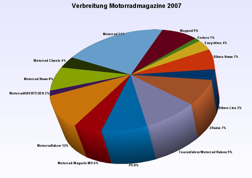 Verbreitung Motorradzeitschriften in Deutschland 2007
